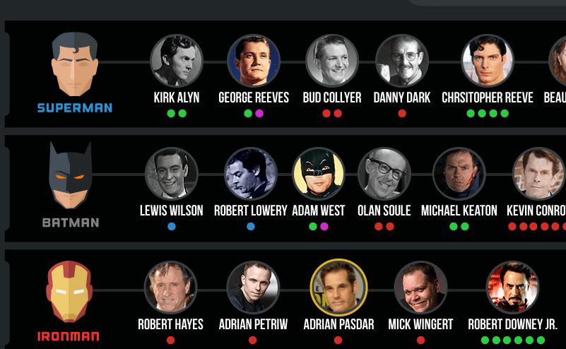 ¿Cuantos actores interpretaron a nuestro súper héroe favorito?