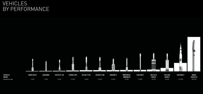 SpaceX comparativa de rendimiento