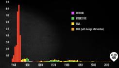 Visualización de las muertes durante la segunda guerra mundial