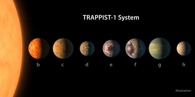 Trappist-1 Sistema solar