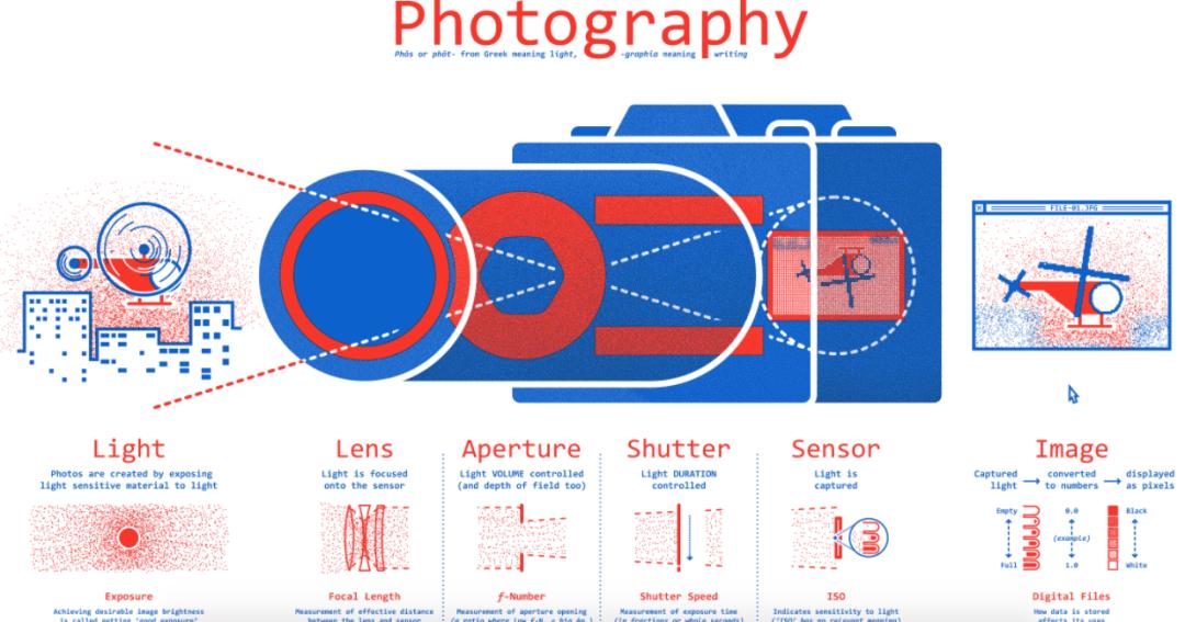Aprende a utilizar tu cámara DSLR con este sitio interactivo