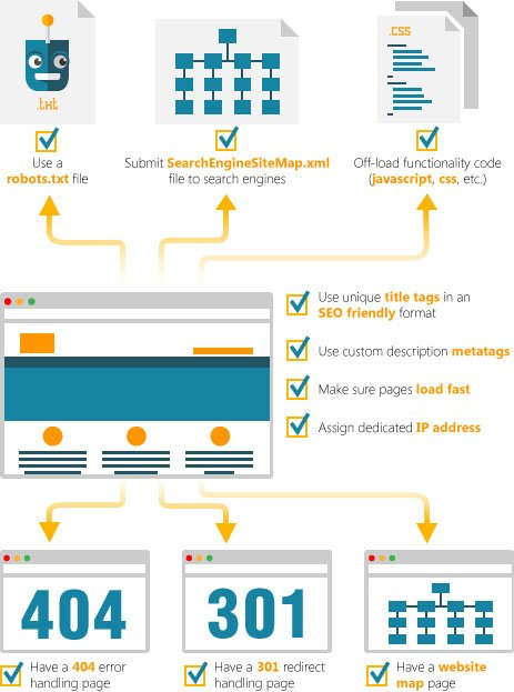 SEO Website Process