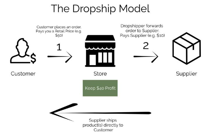 Dropshipping Concept