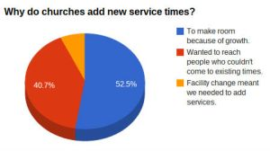 why_newservices