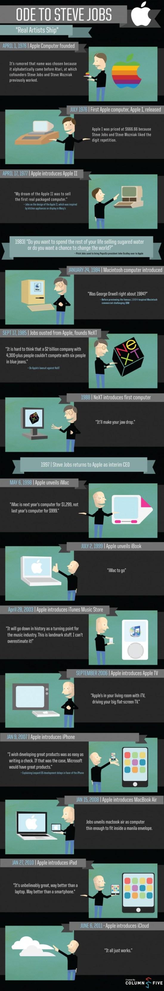 Steve Jobs - la carrière