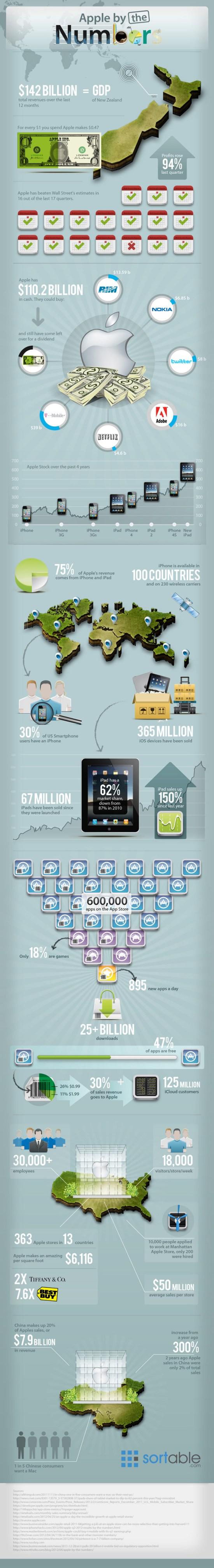 Les impressionnantes statistiques d'Apple  infographie]