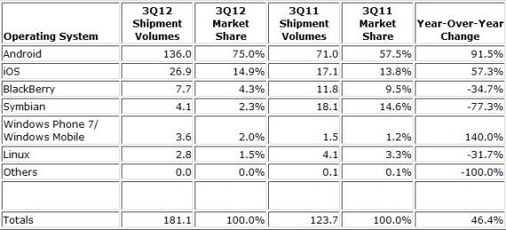 75% des mobiles tournent sous Android dans le monde!