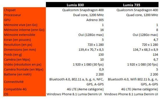 #IFA2014 - Microsoft présente ses Lumia 830 et 735 : 2 smartphones dotés de fonctions évoluées à des prix accessibles