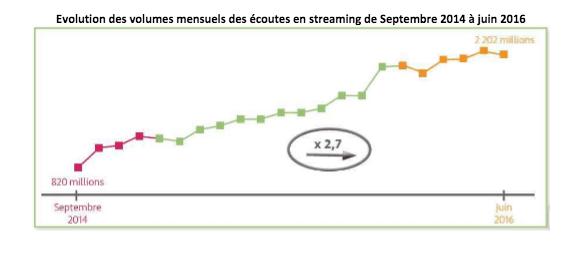 Musique : presque trois fois plus d'écoutes en streaming depuis deux ans