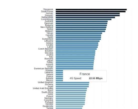 4G : La France a encore des progrès à faire !