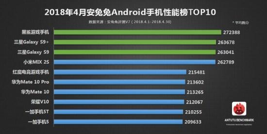 Xiaomi propose le smartphone le plus performant du classement AnTuTu du mois d'avril