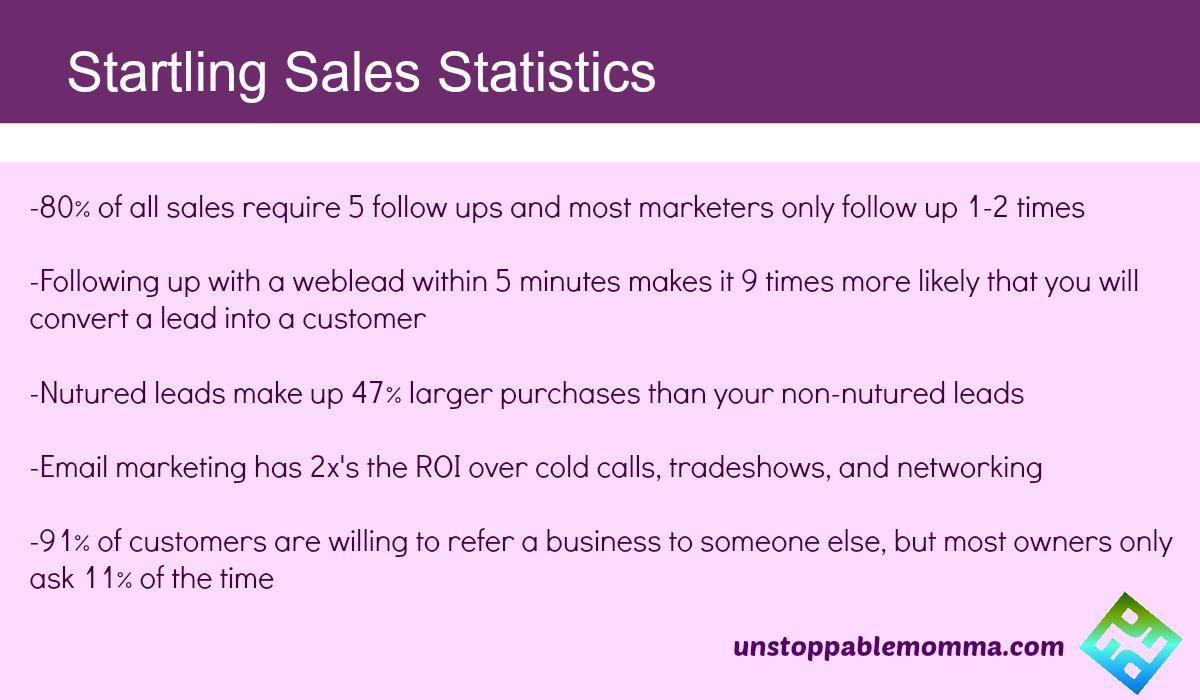Startling Sales Statistics