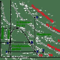 Pvt Phase Diagram Heart Without Labels Tiefkalte Flüssige Gase P V T Diagramm