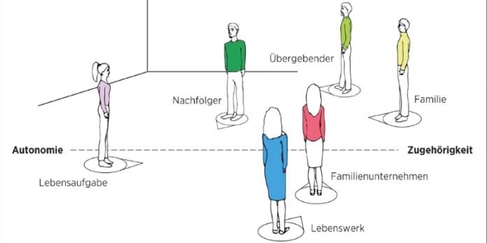 Visualisierte Nachfolge: Die vornehmlich Aufgabe des Nachfolgenden besteht darin, sich zwischen den beiden Extremen Unterwerfung und Gegenposition einzuordnen.