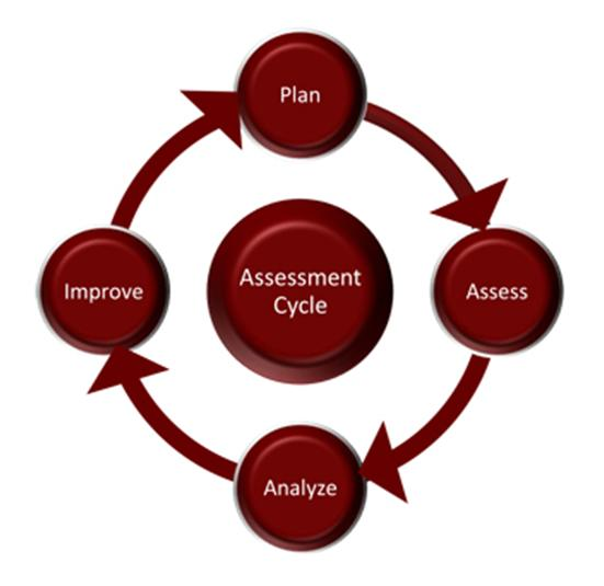 About Assessment Center For Innovative Learning Life cycle assessment is analyzing the production, destruction, and disposal of a product, 'from cradle to grave.' about assessment center for