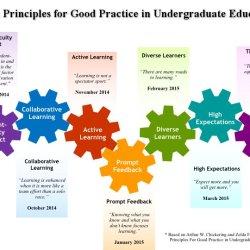 http://dbctle.erau.edu/initiatives/seven/