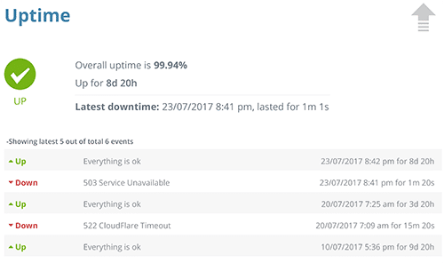 WordPress Website Uptime Monitoring