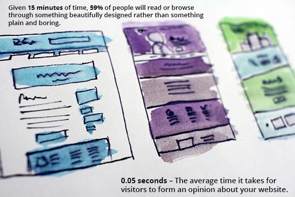 Cheshire Website Design Performance Statistics