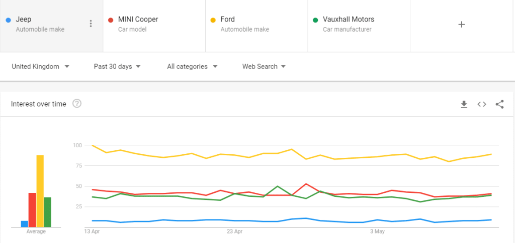 Google Trends - Search and Compare Keywords