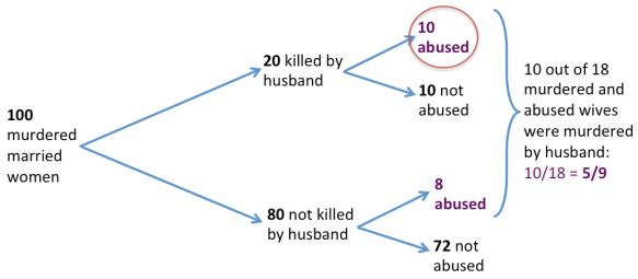 defense attorney's fallacy diagram 01