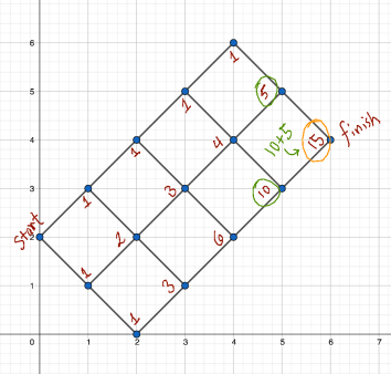 random walk or paths on a grid from 2 to 4 in six moves