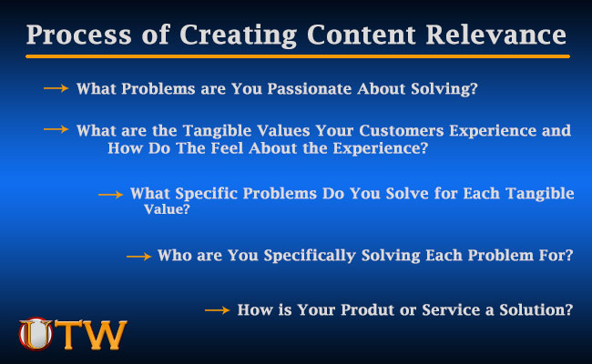 Process-of-Creating-Content-Relevance