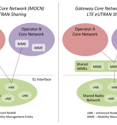 diagram illustrating multi operator core network mocn and gateway core network gcn [ 1500 x 850 Pixel ]
