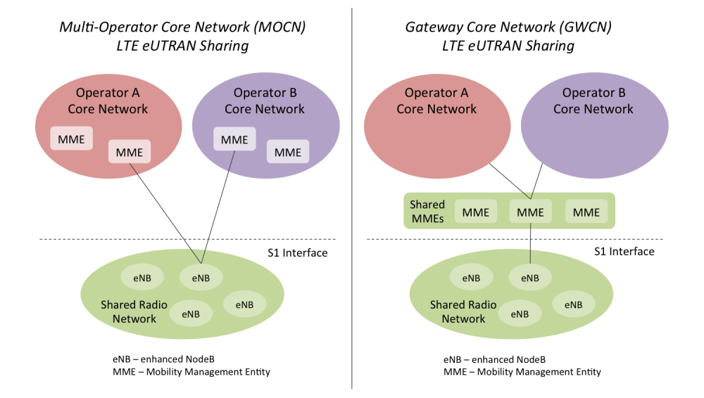 medium resolution of diagram illustrating multi operator core network mocn and gateway core network gcn
