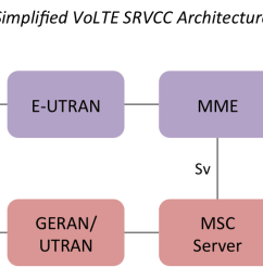 diagram illustrating the main components in the volte srvcc architecture [ 1500 x 540 Pixel ]