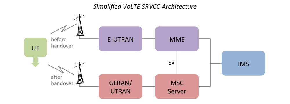 medium resolution of diagram illustrating the main components in the volte srvcc architecture 2g mobile