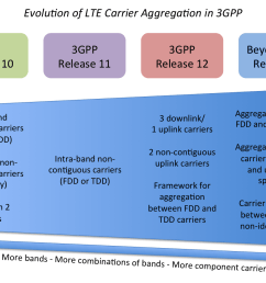 diagram identifying new lte advanced carrier aggregation features introduced in 3gpp release 10 onwards [ 1500 x 880 Pixel ]