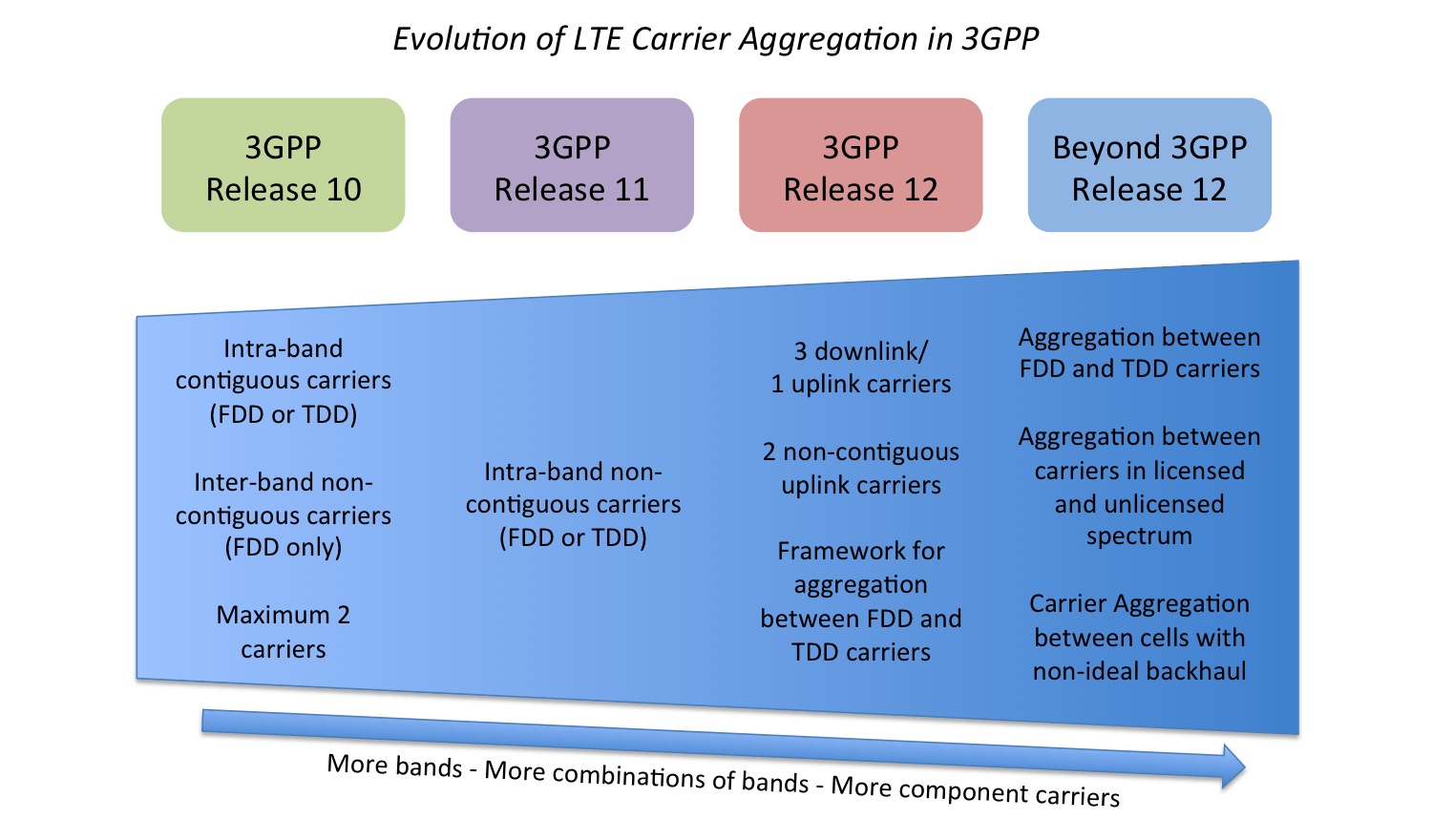 hight resolution of diagram identifying new lte advanced carrier aggregation features introduced in 3gpp release 10 onwards