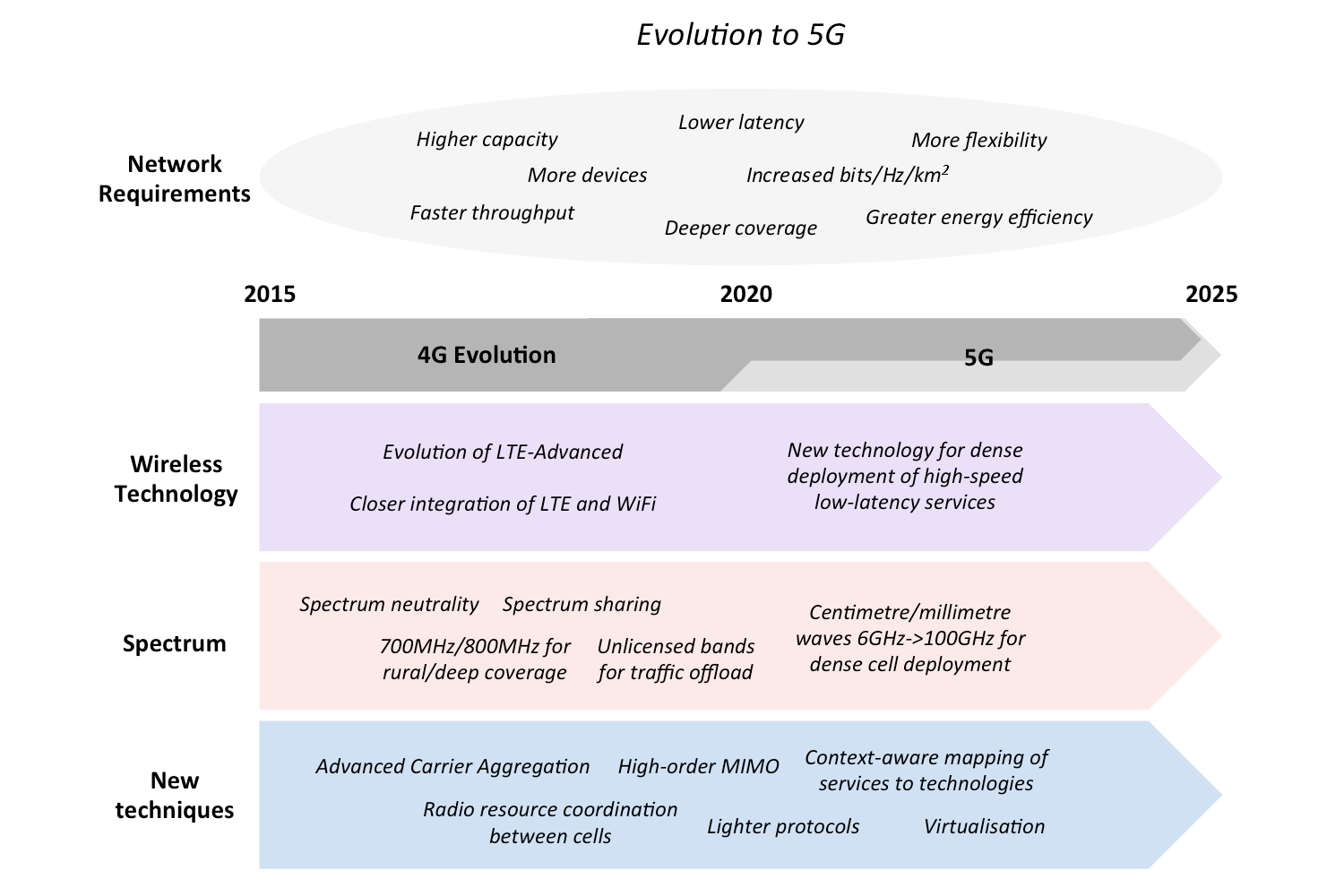 hight resolution of infographic showing major developments in the evolution from 4g to 5g networks including wireless technology