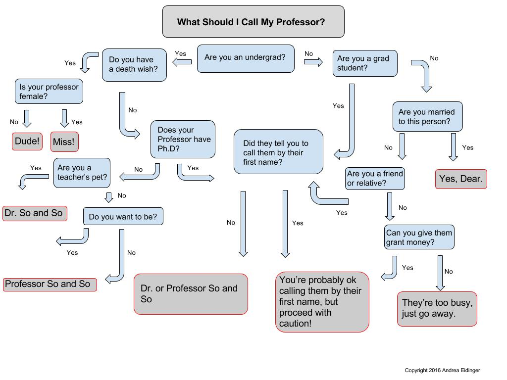 Image result for how to write an email to a professor