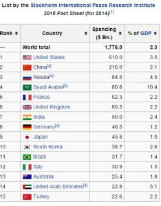 Military budgets also comprehensive power world   top militaries of by rh unz