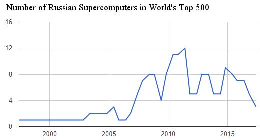 russia-top-500-supercomputers