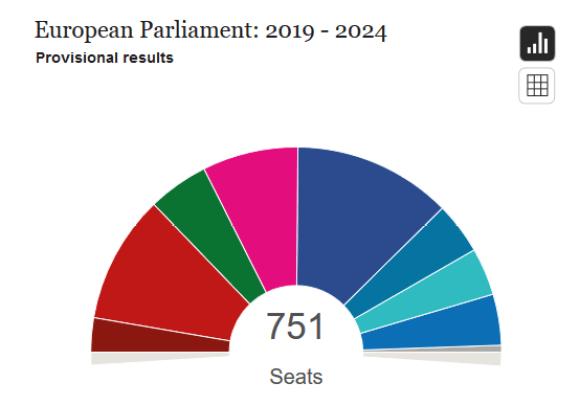 Far-Left (GUE/NGL), Social-Democrats (S&D), Greens/EFA, Liberals (ALDE), conservatives (EPP), euro-skeptic conservatives (ECR), populists (EFDD), Nationalists (ENF)