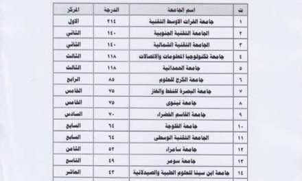 جامعتنا بالمرتبة الثالثة على صعيد النشاطات الطلابية للجامعات العراقية المستحدثة