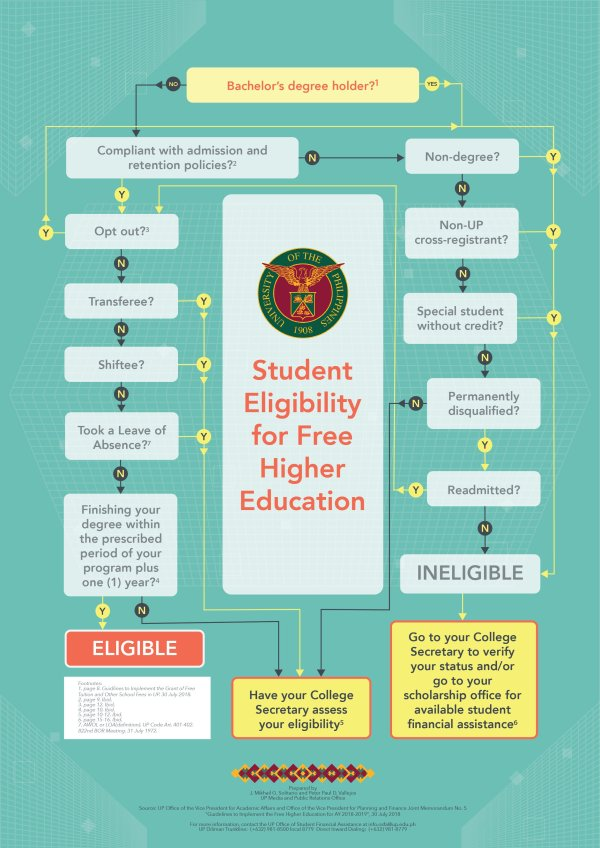Infographic Student Eligibility Free Higher