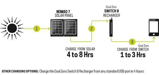 Goalzero Sherpa 50 Solar Travel Recharging India, Portable
