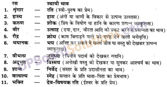 Ras In Hindi Class 10 UP Board रस