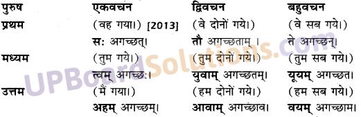 Class 10 Sanskrit Anuvad UP Board Solutions हिन्दी-संस्कृत