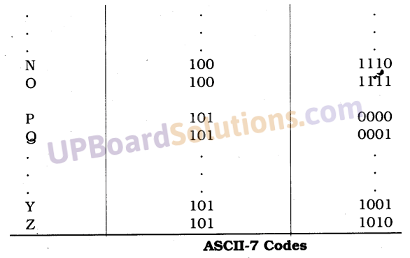 UP Board Solutions for Class 10 Computer Science Chapter 4