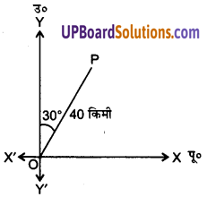 Vector Algebra Class 12 In Hindi UP Board Solutions Chapter 10