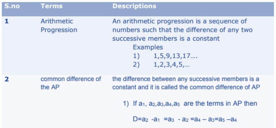 Arithmetic Progressions Formulas for Class 10 Q1