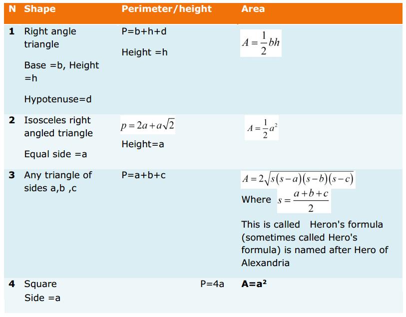 Heron's Formula Formulas for Class 9 Q3