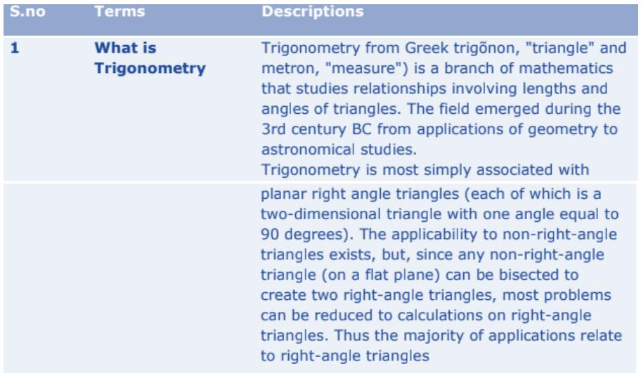 Introduction to Trigonometry Formulas for Class 10 Q1