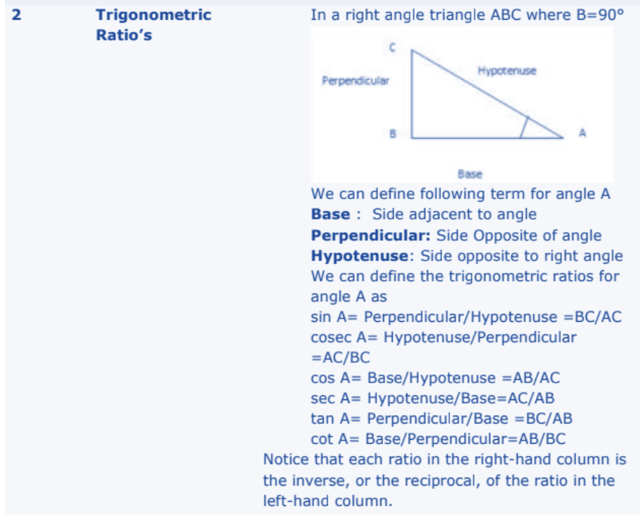 Introduction to Trigonometry Formulas for Class 10 Q2