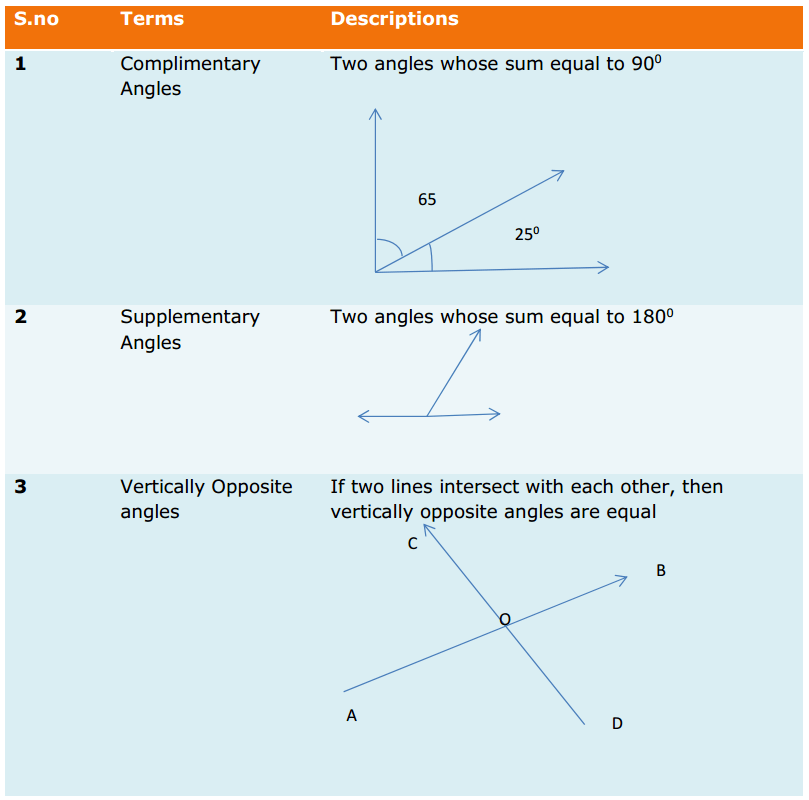 Lines and Angles Formulas for Class 9 Q3