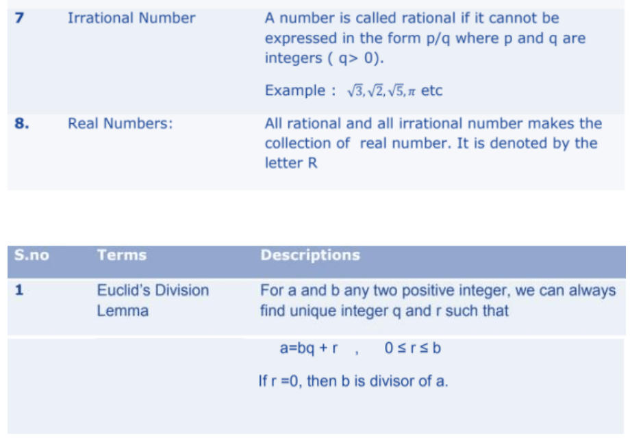 Real Numbers Formulas for Class 10 Q2